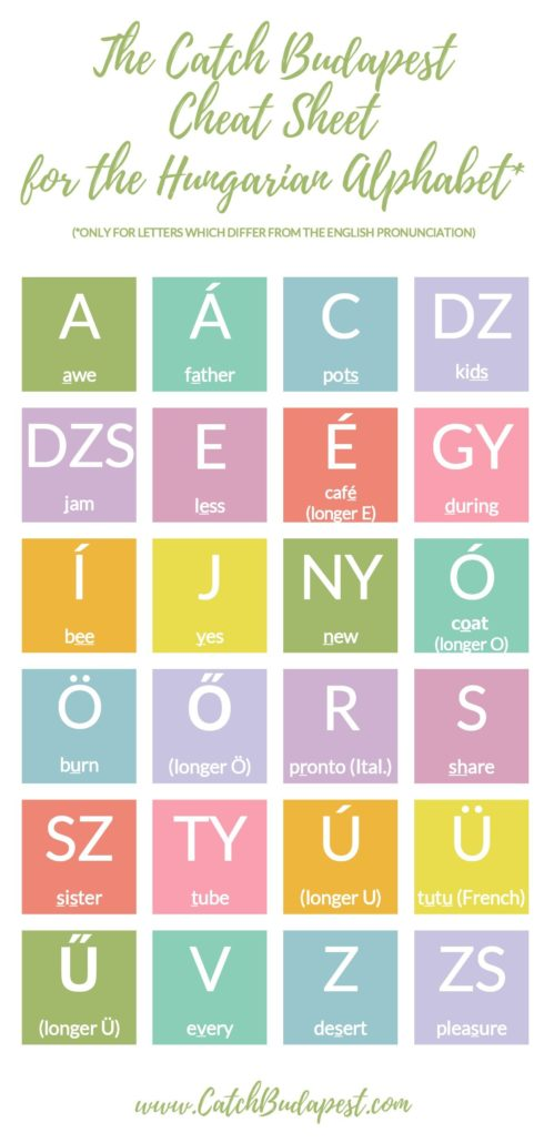 Hungarian Alphabet Cheat sheet